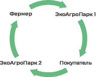 ЭкоАгроПарк Циклическая форма